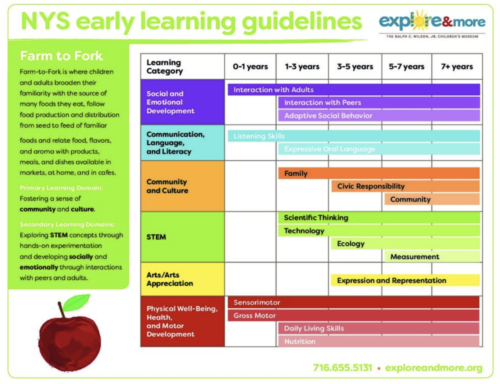 Farm to Fork NYS Early Learning Guide