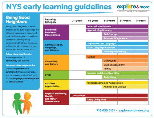 Being Good Neighbors NYS Early Learning Guideline