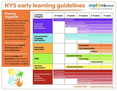 Playing Together NYS Early Learning Guidelines