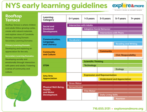 Rooftop Terrace NYS Early Learning Guidelines